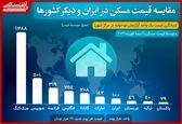مقایسه قیمت مسکن در ایران و دیگر کشورها+عکس
